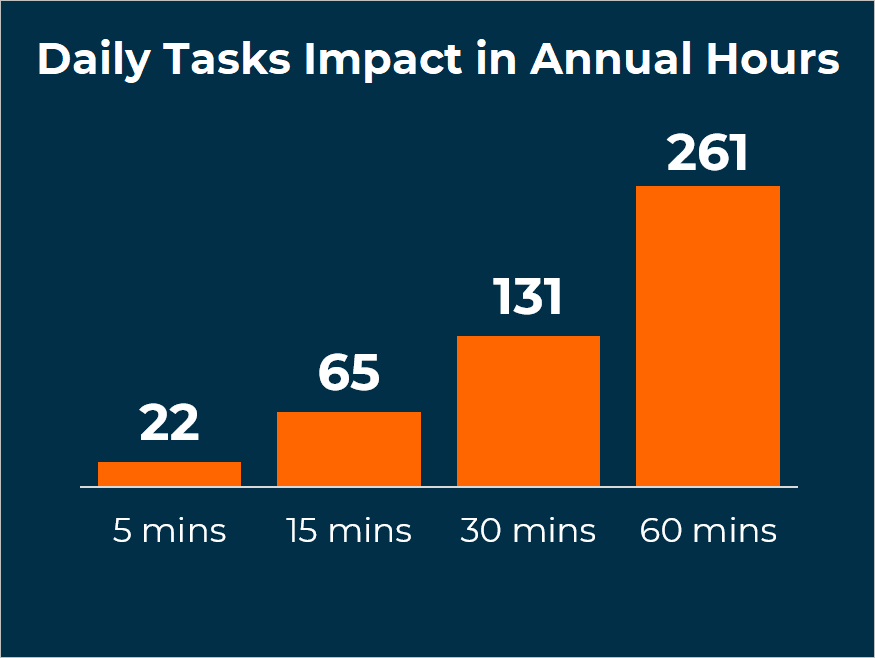 Chart - Daily Tasks Impact in Annual Hours