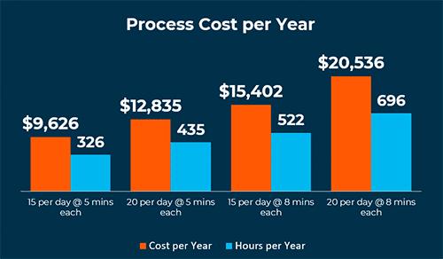 Process Cost per Year